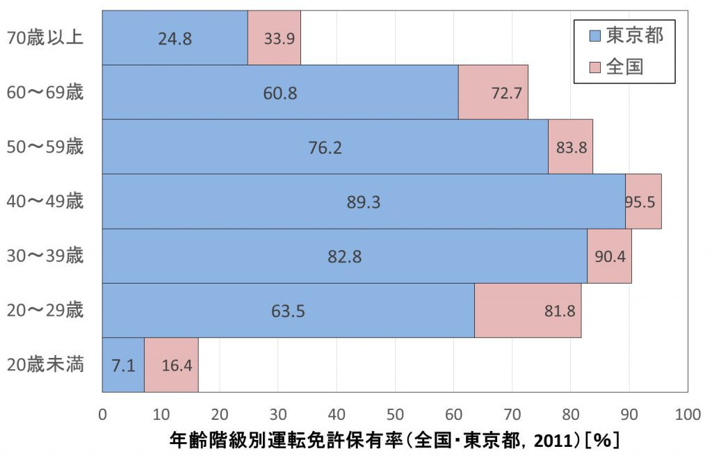 図1 年齢階級別運転免許保有率