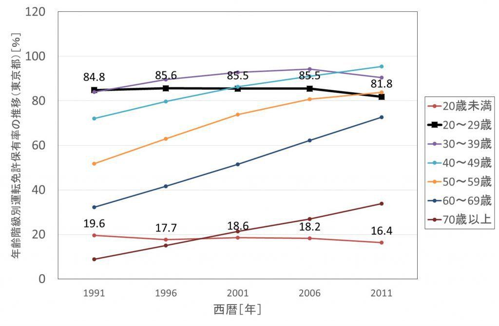 図2 年齢階級別免許保有率の推移(全国)