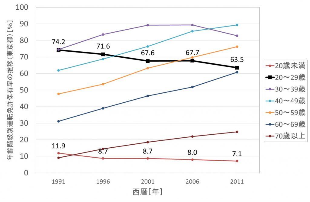 図3 年齢階級別免許保有率の推移(東京)