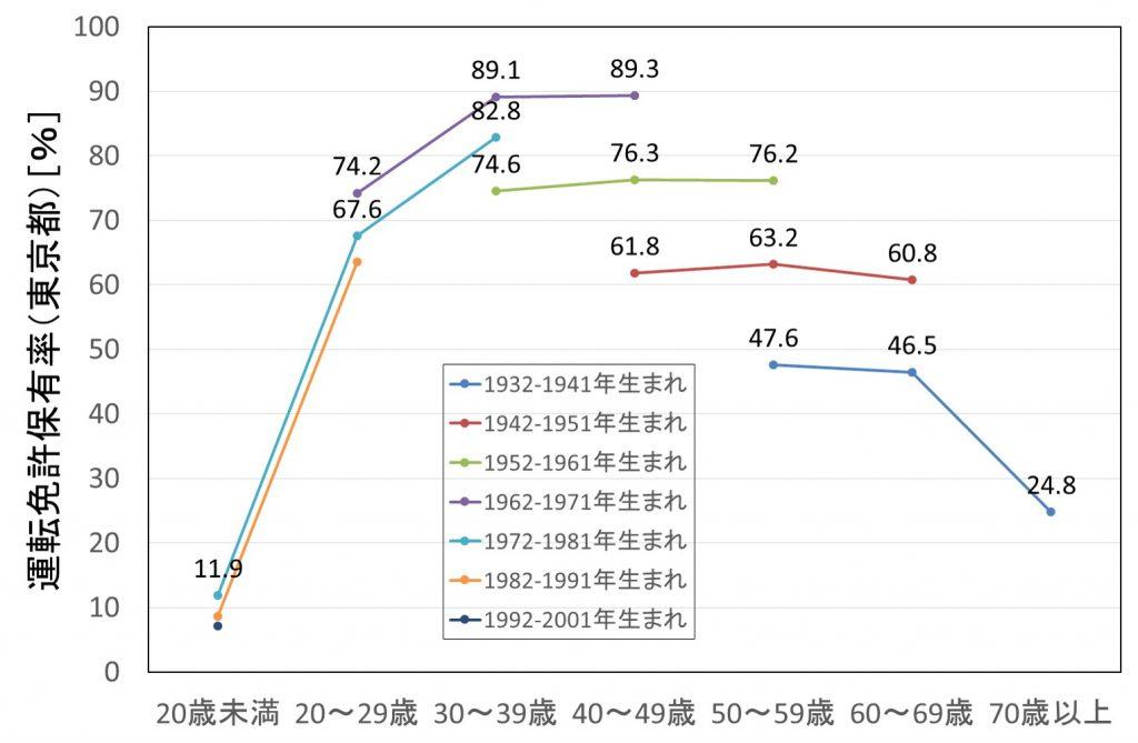 図4 生年別免許保有率の推移(東京)