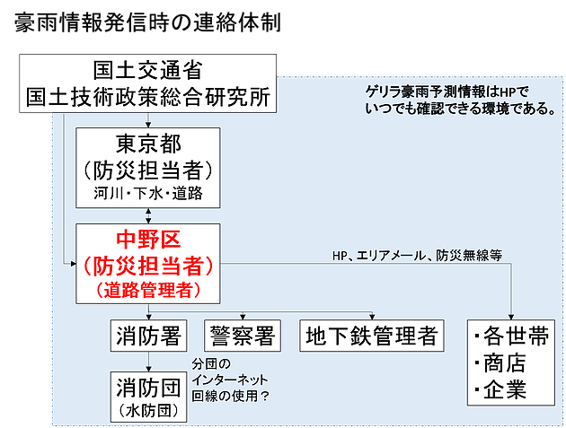 豪雨情報発信時の連絡体制(加藤作成)