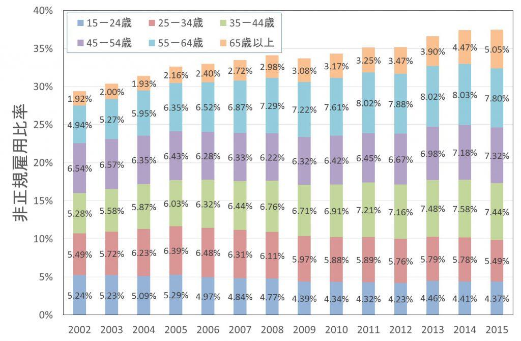 図3 職員・従業員全体に対する各世代の非正規の職員・従業員の比率(著者作成)